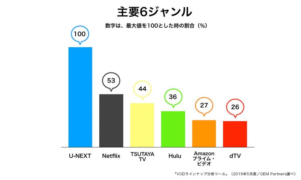 動画配信サービス比較グラフ